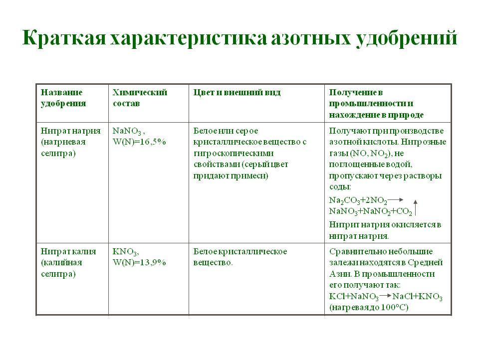 Удобрения: классификация, виды, применение