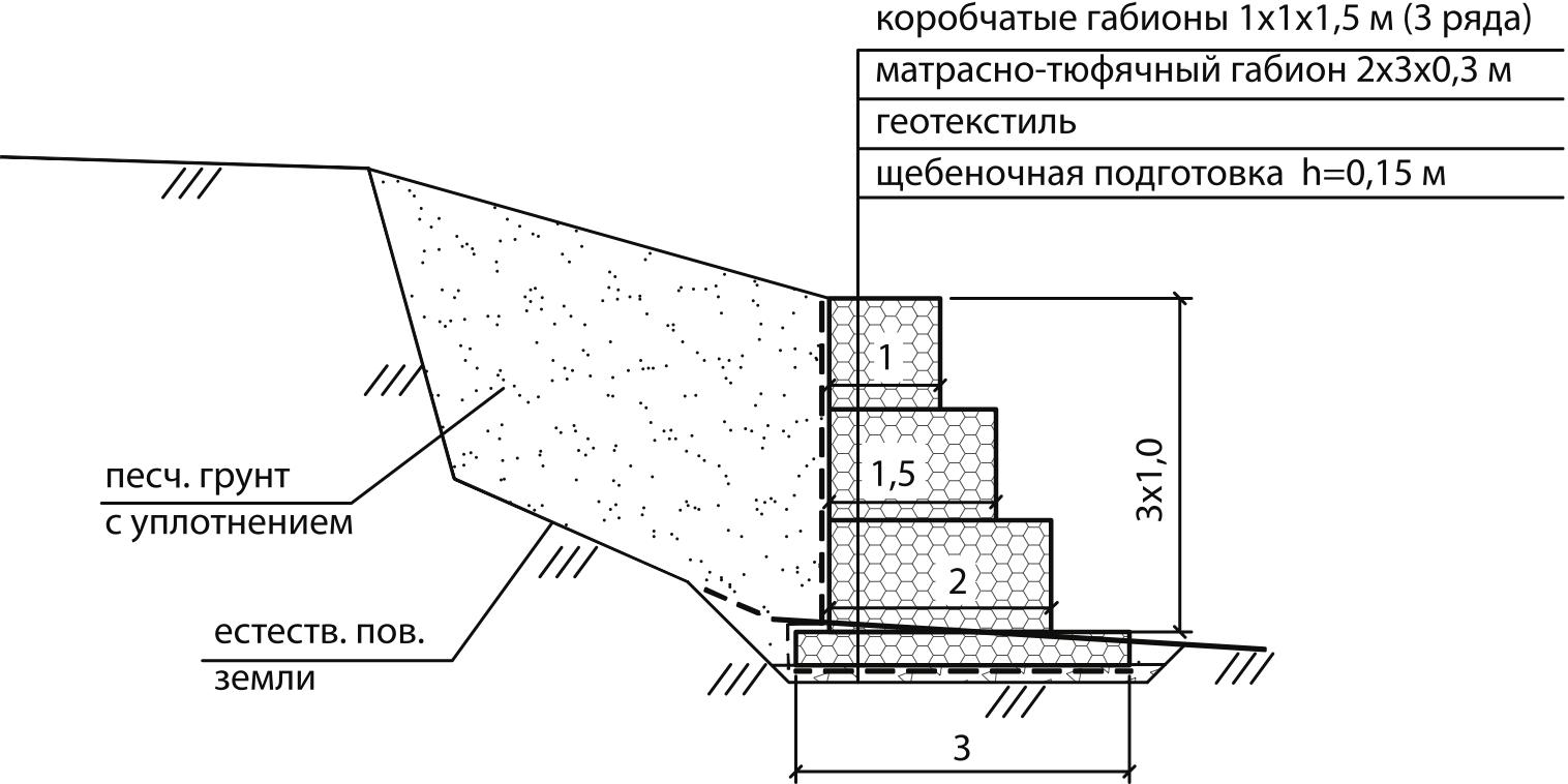 Габионы: примеры, пошаговая инструкция | 120+ фото