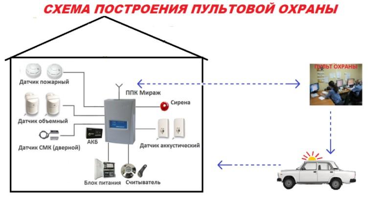 Охранная сигнализация для дома и дачи своими руками: как сделать?