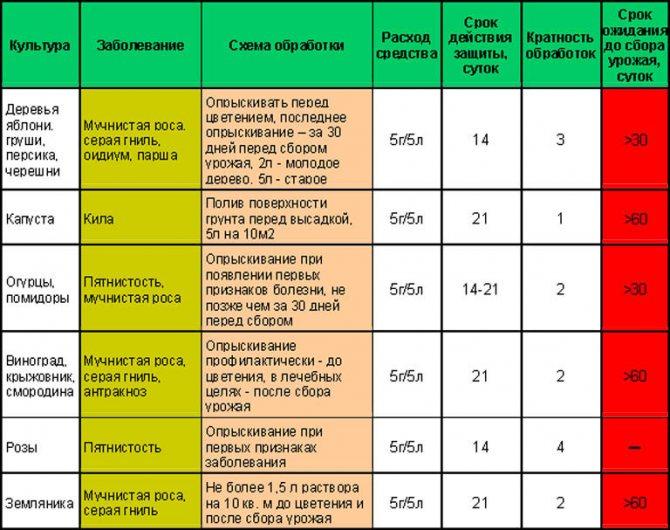 Календарь опрыскивания плодовых деревьев: таблица и технология опрыскиваний, составы для обработки