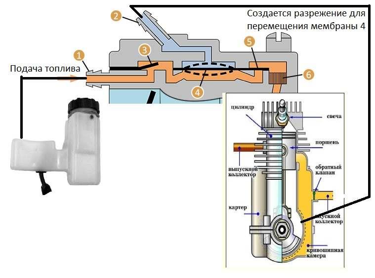 Партнер 351: регулировка карбюратора бензопилы, ремонт своими руками