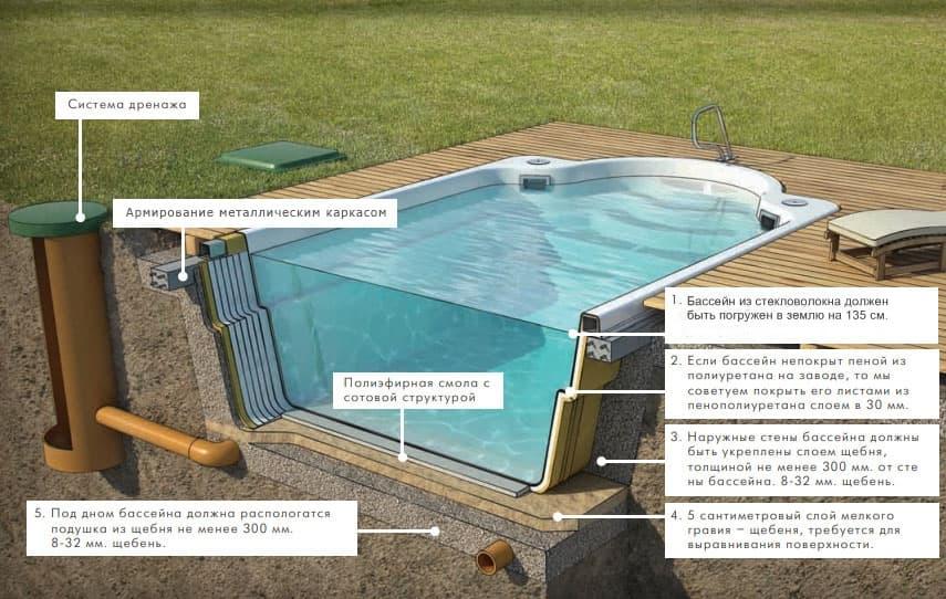 Овальный каркасный бассейн: плюсы и минусы, правила сборки и эксплуатации, модели для дачи (канадские, российские и др.)