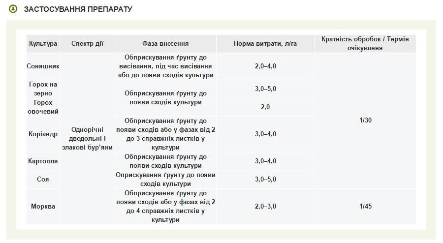 Инструкция по применению и механизм действия гербицида гонор