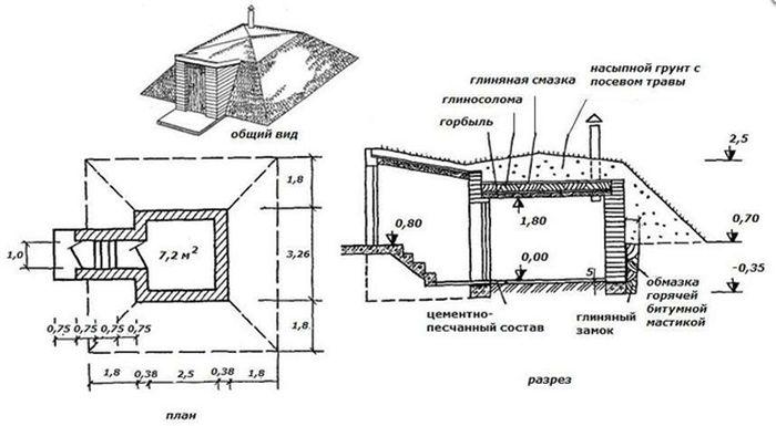 Строительство погреба своими руками: пошаговая инструкция
