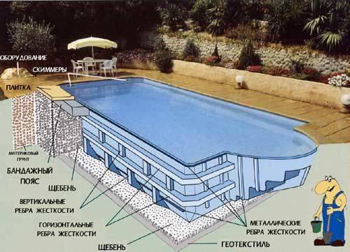 Обзор овальных каркасных бассейнов: достоинства и недостатки, стоимость, советы по сборке и уходу