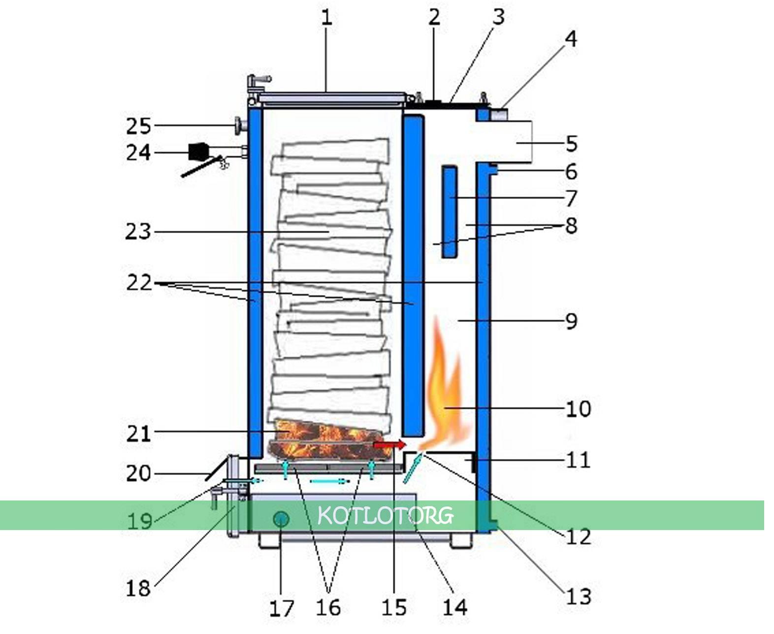 Отопление теплиц дровами: детальная инструкция