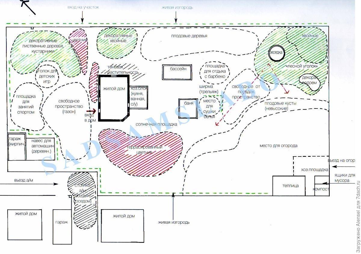Этапы планирования дачного участка