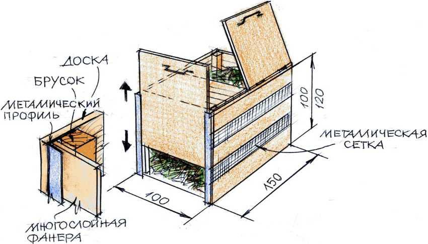 5 вариантов изготовления компостной ямы своими руками: фото, видео, подробные инструкции