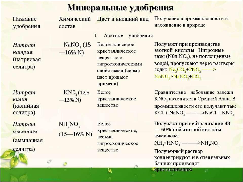 Классификация и описание видов минеральных удобрений и их использование на огороде