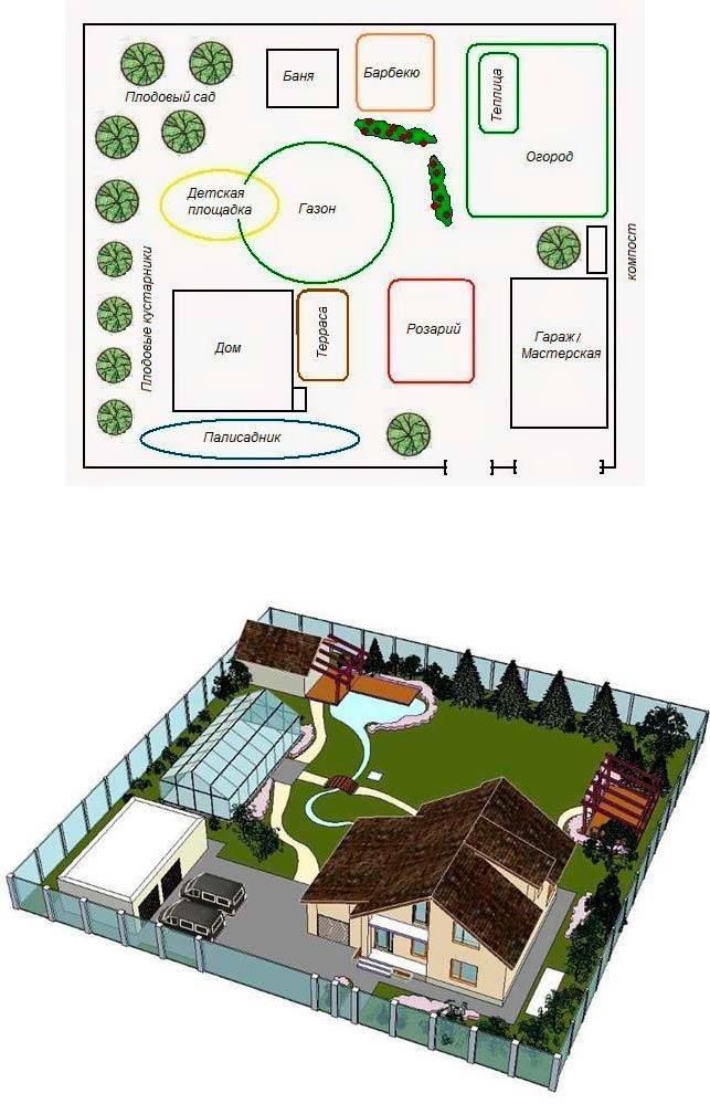Планировка участка 10 соток - схемы дачного планирования на примере участка 25х40