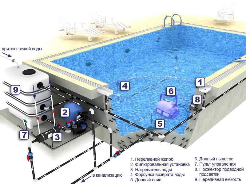 Что можно подложить под бассейн на даче. делаем подиум для бассейна своими руками. особенности сборки круглых каркасных конструкций