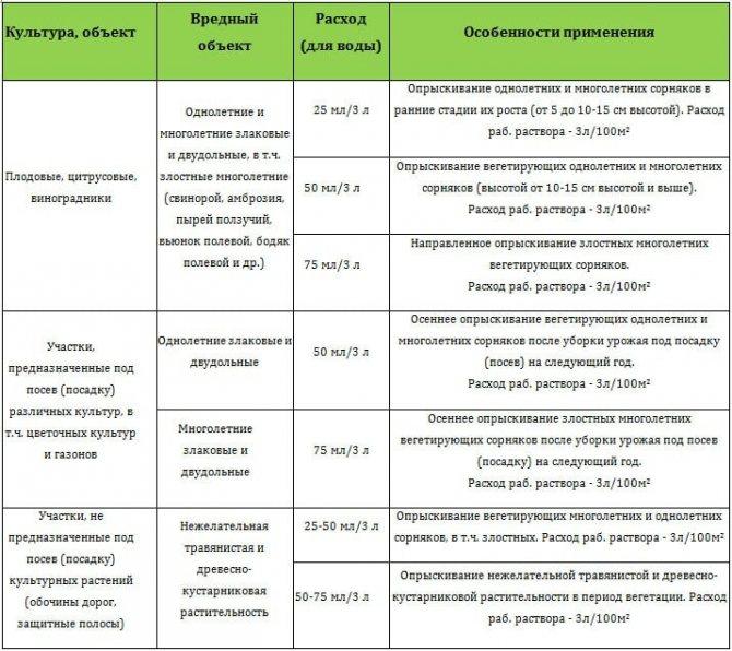 Агростар: инструкция по применению и состав гербицида, дозировка и аналоги