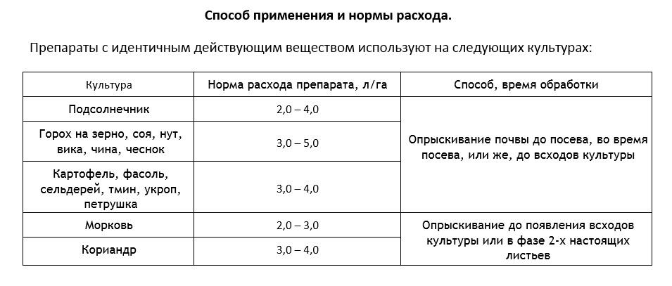 Состав гербицида гранстар, инструкция по применению и норма расхода
