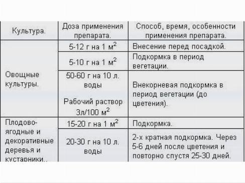 Описание свойств кальциевой селитры и её применение для удобрения капусты