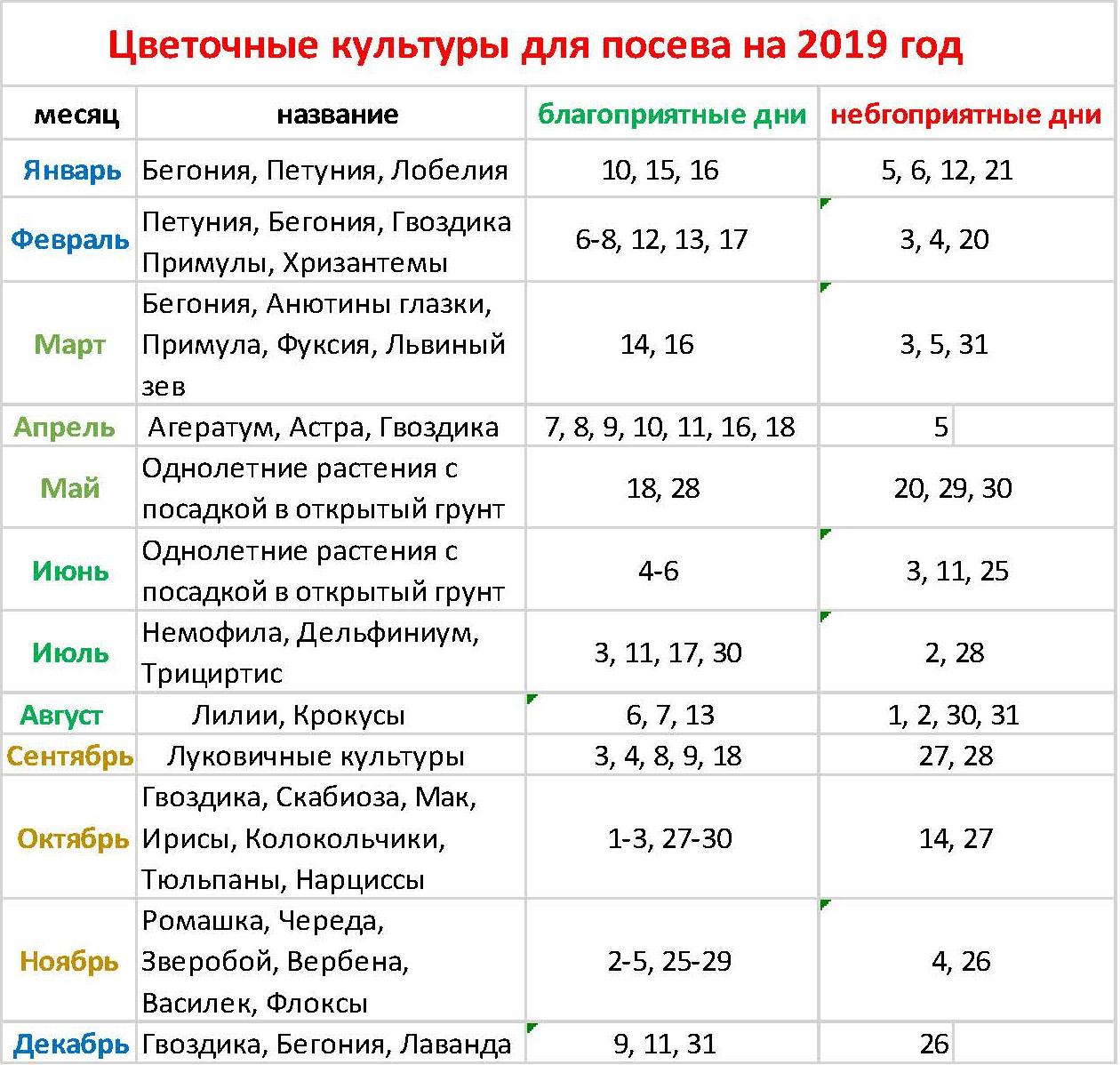 Сроки посадки помидор на рассаду в 2021 году в средней полосе россии: таблица благоприятных дней посева в открытый грунт и в теплицу