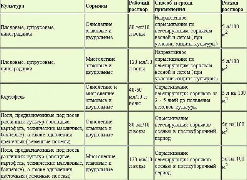 Гербицид ромул: инструкция по применению, принцип работы и нормы расхода