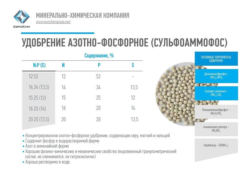 Удобрение аммофос: характеристика ,особенности и инструкция по применению, отзывы