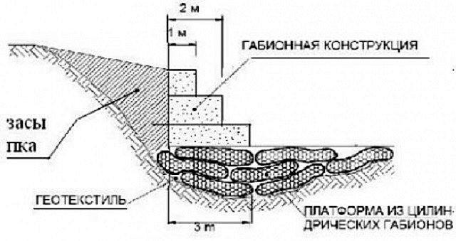 Габионы своими руками: пошаговая инструкция создания габионов из сетки, фото, сфера применения и виды конструкции