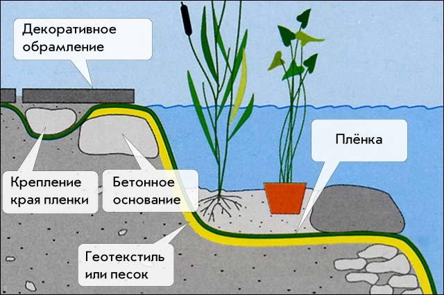 Как подготовить водоем к зиме – правила успешной зимовки дачного пруда