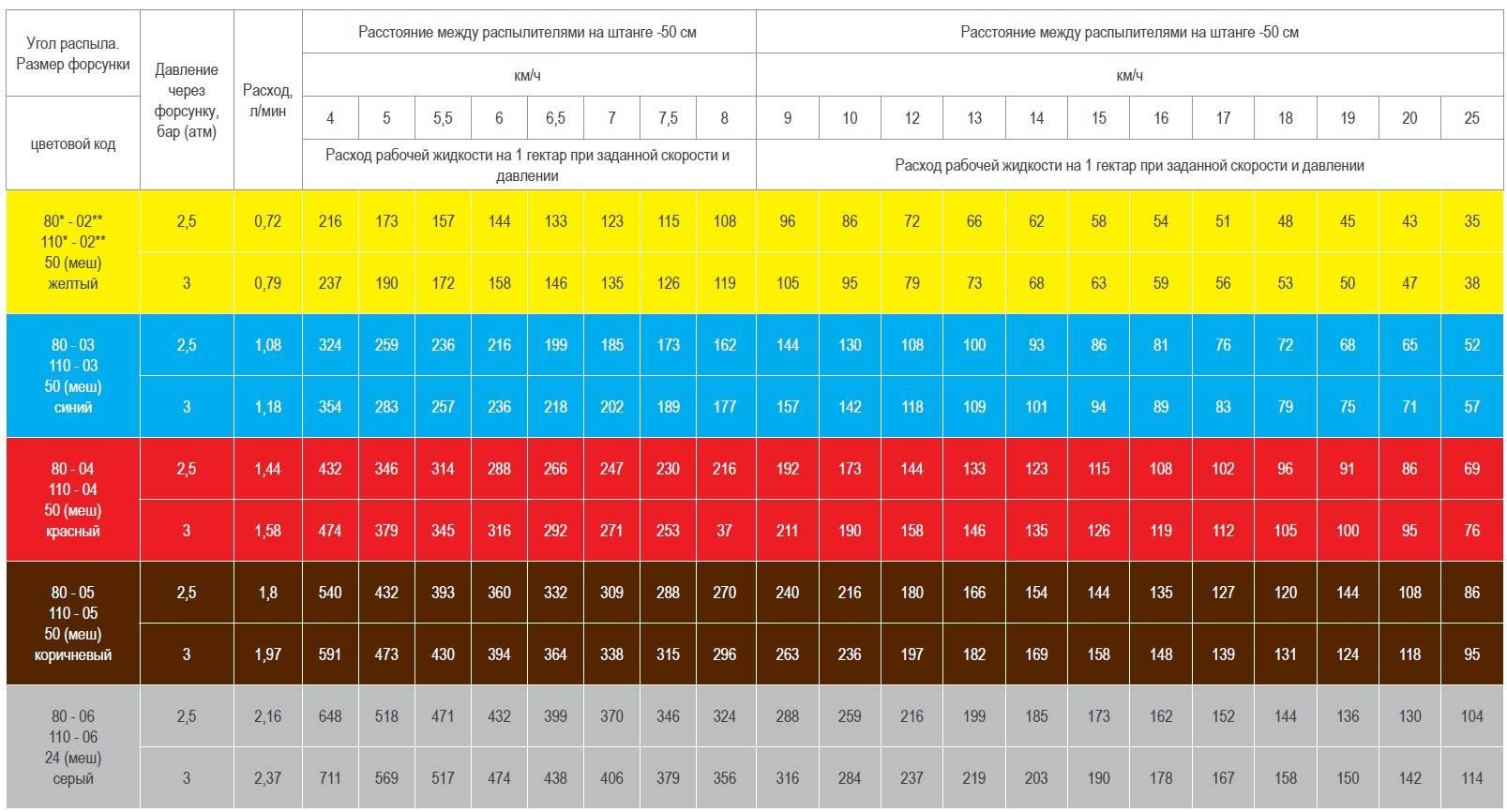 Фунгицид раек: инструкция по применению и состав, нормы расхода и аналоги