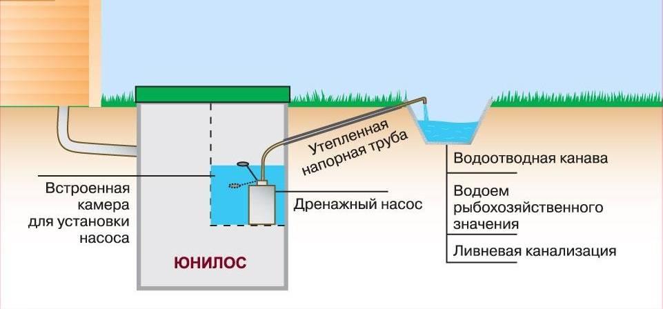 Осушение участка с высоким уровнем грунтовых вод: своими руками, понижение уровня