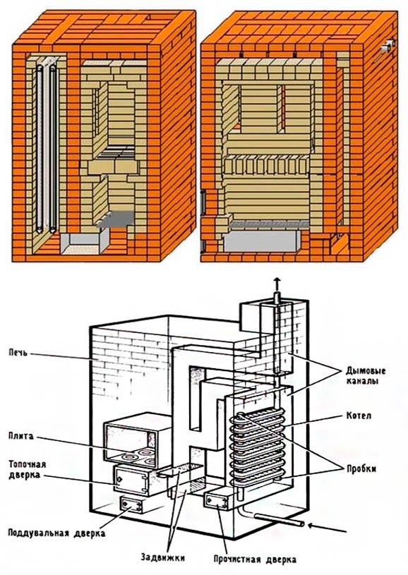 Отопление теплицы: котлы, способы, методы, практические советы