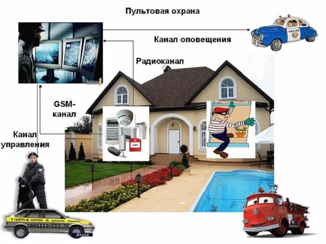 Охранная сигнализация для дома и дачи своими руками