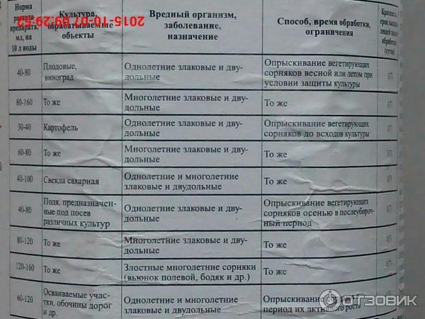 Гербицид | справочник пестициды.ru
