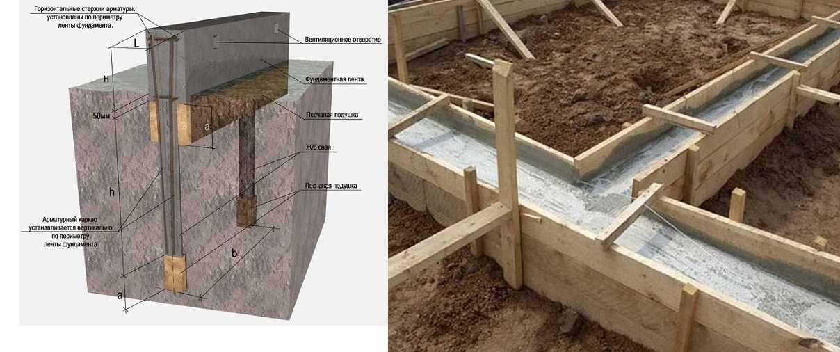 Выбор фундамента под теплицу из поликарбоната